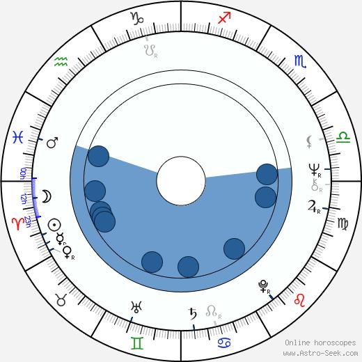 Karel Steigerwald wikipedia, horoscope, astrology, instagram