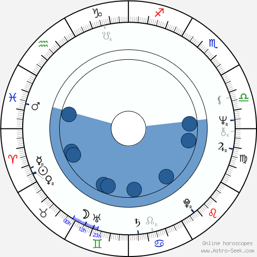 Klaus Mikoleit wikipedia, horoscope, astrology, instagram
