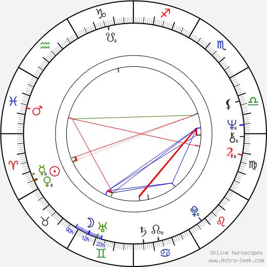 Klaus Mikoleit astro natal birth chart, Klaus Mikoleit horoscope, astrology