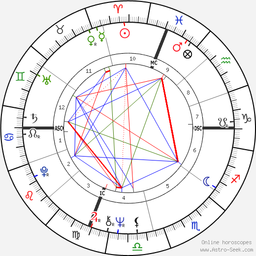 Linda Hunt astro natal birth chart, Linda Hunt horoscope, astrology