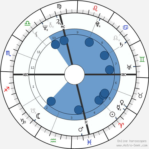 Louis Cork Marcheschi wikipedia, horoscope, astrology, instagram