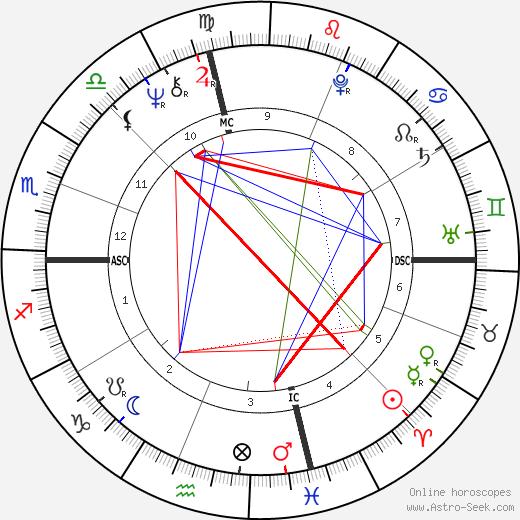 Louis Cork Marcheschi tema natale, oroscopo, Louis Cork Marcheschi oroscopi gratuiti, astrologia