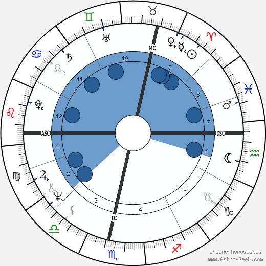 Martyn Lewis wikipedia, horoscope, astrology, instagram