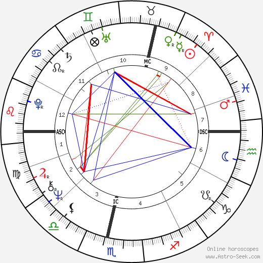 Martyn Lewis день рождения гороскоп, Martyn Lewis Натальная карта онлайн