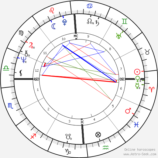 Michael Brandon birth chart, Michael Brandon astro natal horoscope, astrology