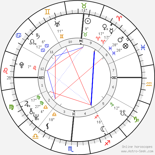 Michael John Smith birth chart, biography, wikipedia 2019, 2020
