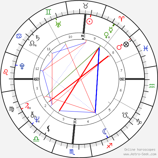 Michael John Smith birth chart, Michael John Smith astro natal horoscope, astrology