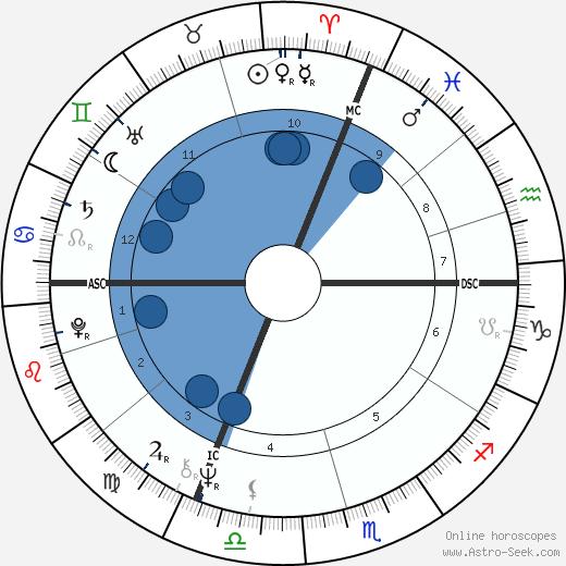 Michel Denisot wikipedia, horoscope, astrology, instagram