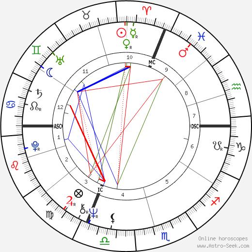 Michel Denisot birth chart, Michel Denisot astro natal horoscope, astrology