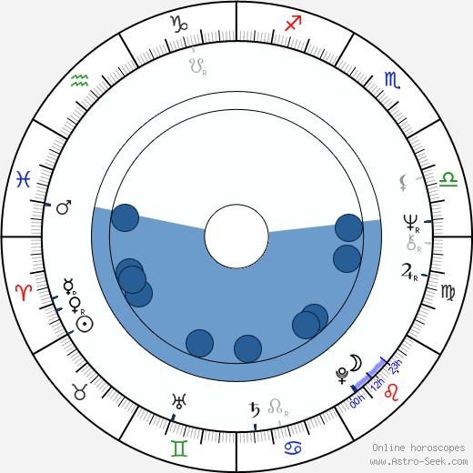 Milan Peer wikipedia, horoscope, astrology, instagram
