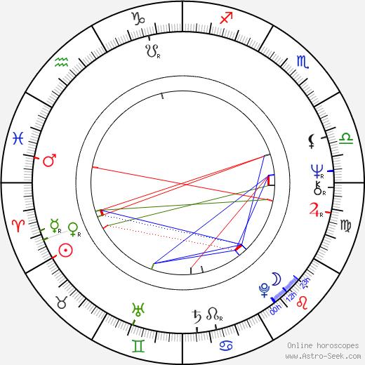 Milan Peer birth chart, Milan Peer astro natal horoscope, astrology