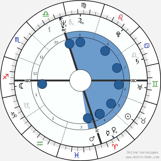 Mimi Fariña wikipedia, horoscope, astrology, instagram