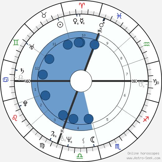 Neil Allen Miller wikipedia, horoscope, astrology, instagram
