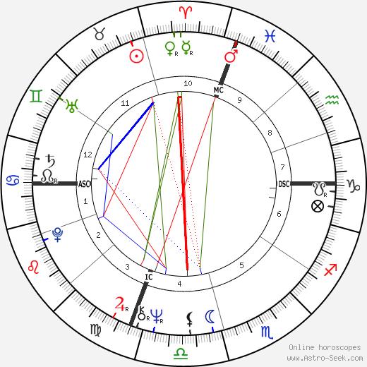 Neil Allen Miller день рождения гороскоп, Neil Allen Miller Натальная карта онлайн
