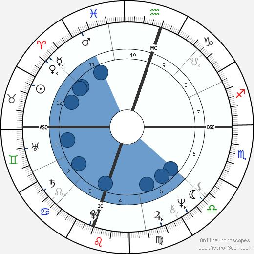 Pamela Aden wikipedia, horoscope, astrology, instagram