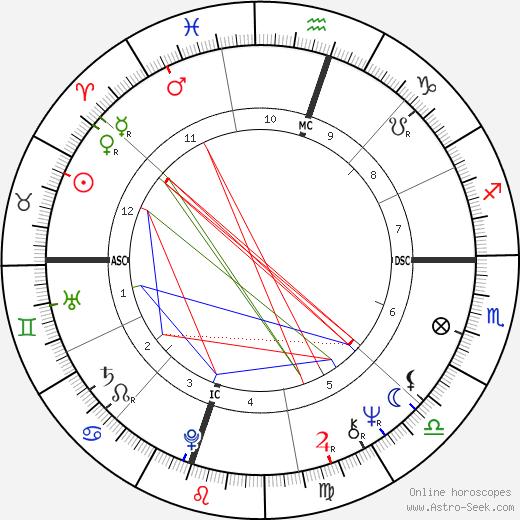 Pamela Aden tema natale, oroscopo, Pamela Aden oroscopi gratuiti, astrologia