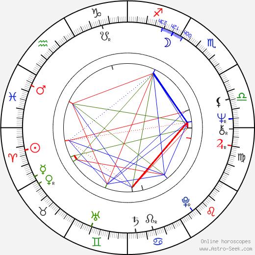 Pascal Thomas astro natal birth chart, Pascal Thomas horoscope, astrology