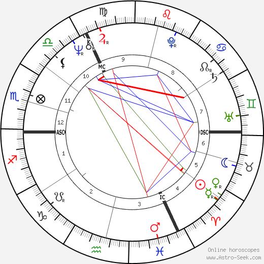 Pasteur Douce день рождения гороскоп, Pasteur Douce Натальная карта онлайн