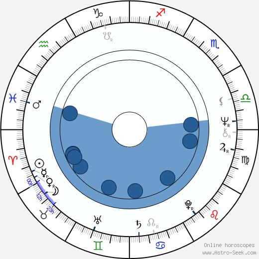 Richard Rigan wikipedia, horoscope, astrology, instagram
