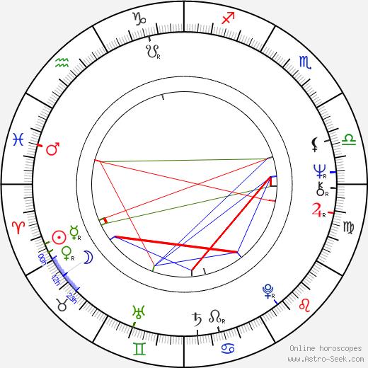 Richard Rigan birth chart, Richard Rigan astro natal horoscope, astrology