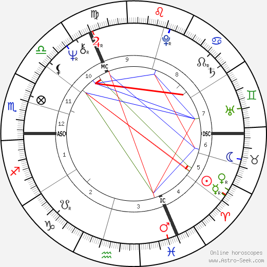 Ritchie Blackmore astro natal birth chart, Ritchie Blackmore horoscope, astrology