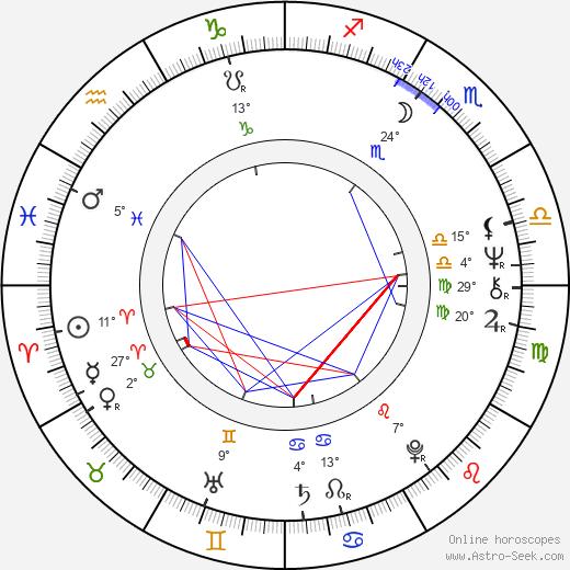 Robert Gallo birth chart, biography, wikipedia 2019, 2020