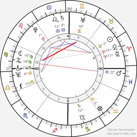 Simon Robert Key birth chart, biography, wikipedia 2019, 2020