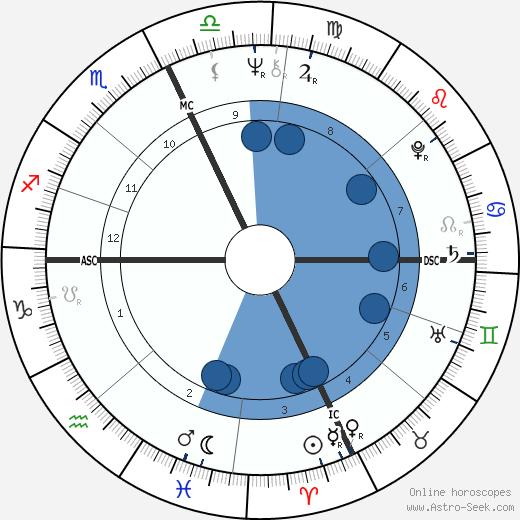 Tom Maimoni wikipedia, horoscope, astrology, instagram
