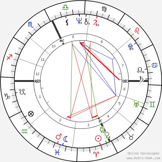 Tom Maimoni tema natale, oroscopo, Tom Maimoni oroscopi gratuiti, astrologia