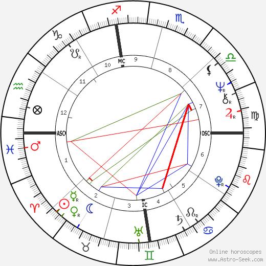 Tony Dow день рождения гороскоп, Tony Dow Натальная карта онлайн