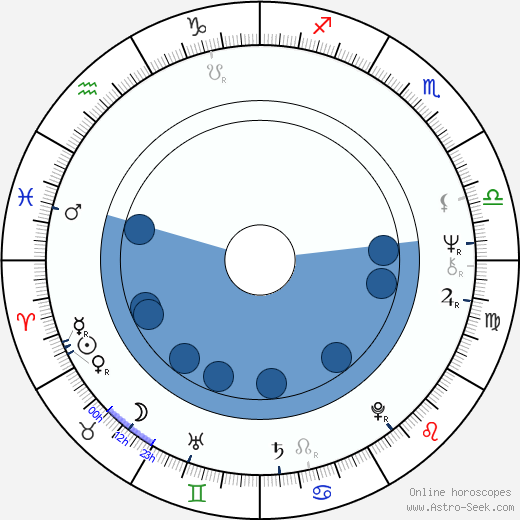 Uwe Beyer wikipedia, horoscope, astrology, instagram