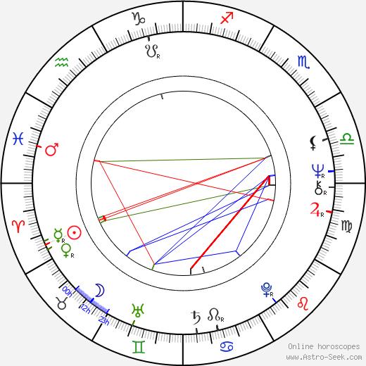 Uwe Beyer astro natal birth chart, Uwe Beyer horoscope, astrology