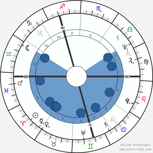 Werner Schroeter wikipedia, horoscope, astrology, instagram