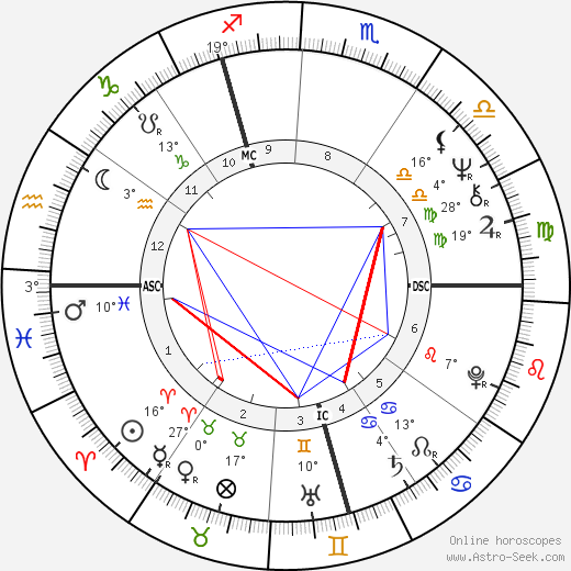 Werner Schroeter birth chart, biography, wikipedia 2019, 2020