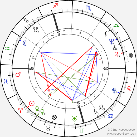 Werner Schroeter astro natal birth chart, Werner Schroeter horoscope, astrology