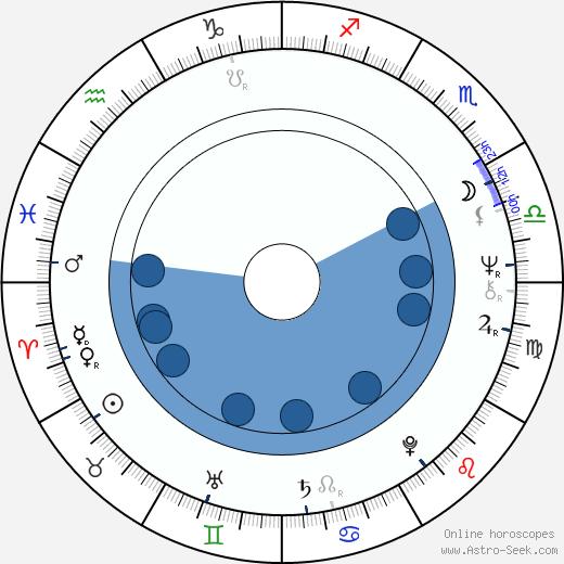 Winfried Glatzeder wikipedia, horoscope, astrology, instagram