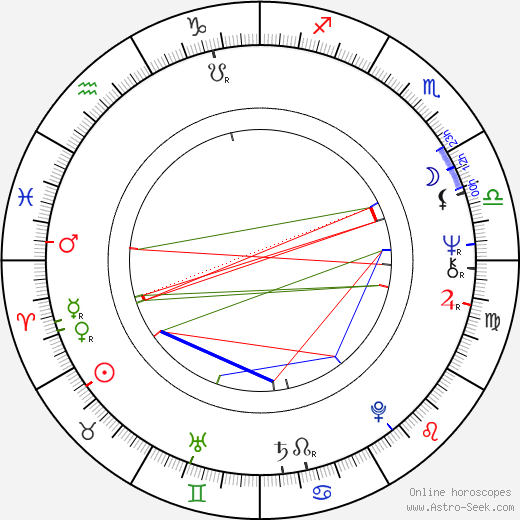 Winfried Glatzeder astro natal birth chart, Winfried Glatzeder horoscope, astrology