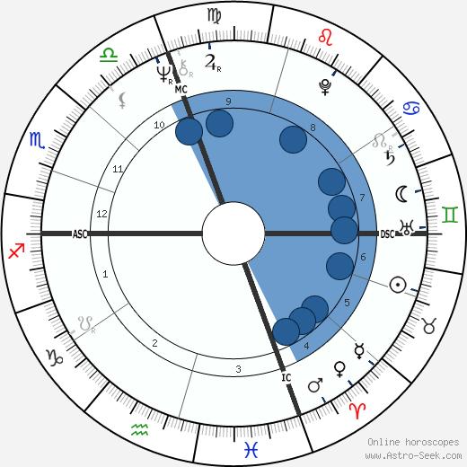 Al Blanchard wikipedia, horoscope, astrology, instagram