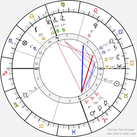 Al Blanchard birth chart, biography, wikipedia 2019, 2020