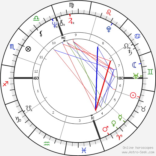 Al Blanchard birth chart, Al Blanchard astro natal horoscope, astrology