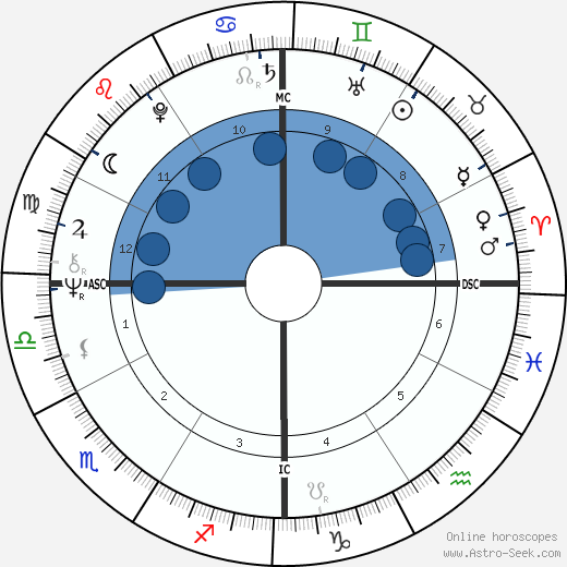Alana Stewart wikipedia, horoscope, astrology, instagram