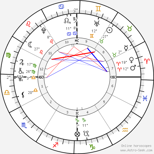 Alana Stewart birth chart, biography, wikipedia 2020, 2021