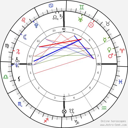 Alana Stewart birth chart, Alana Stewart astro natal horoscope, astrology