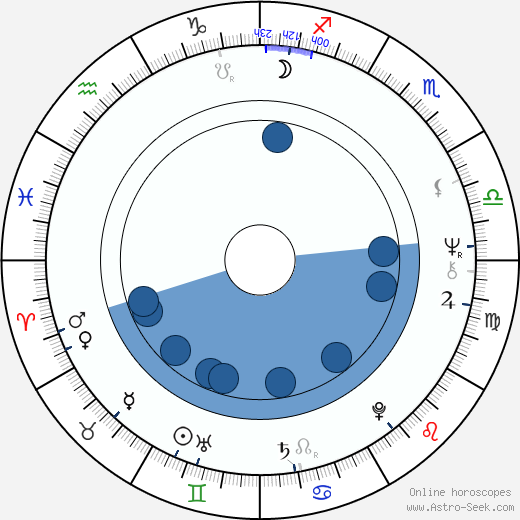 Bernadette Bourzai wikipedia, horoscope, astrology, instagram