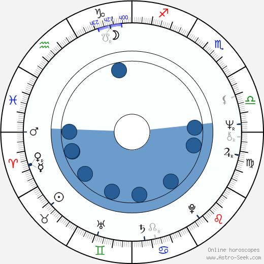 Bianca Jagger wikipedia, horoscope, astrology, instagram