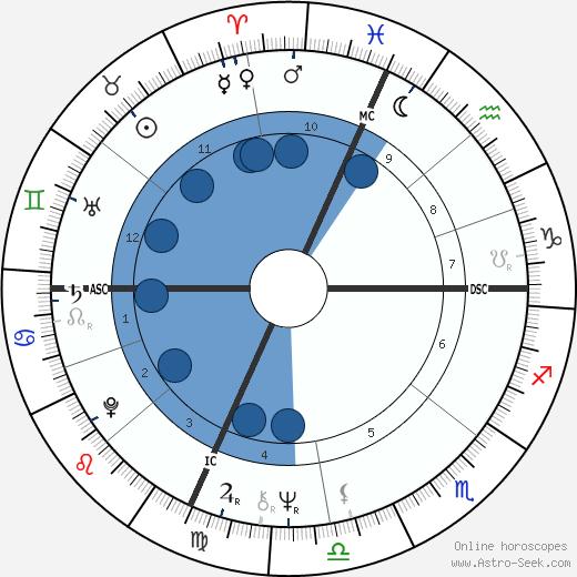 Bob Seger wikipedia, horoscope, astrology, instagram