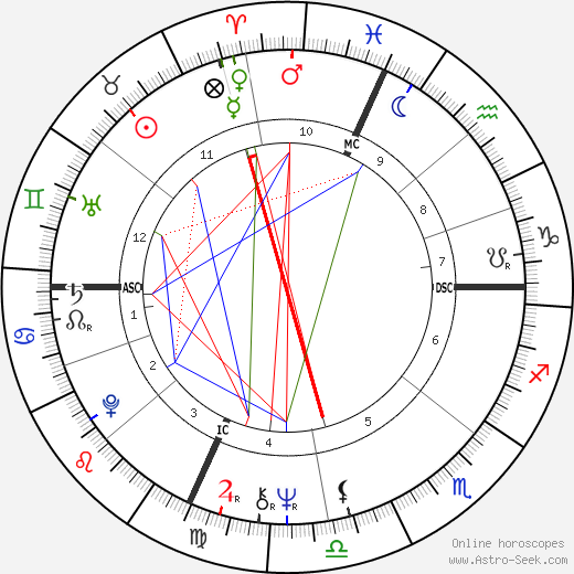 Bob Seger astro natal birth chart, Bob Seger horoscope, astrology