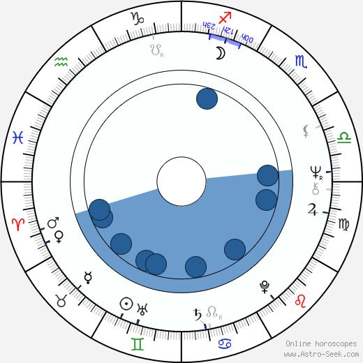 Bruce Cockburn wikipedia, horoscope, astrology, instagram