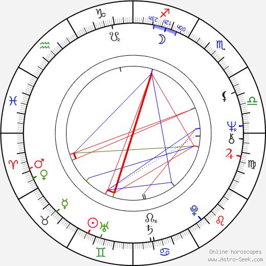 Bruce Cockburn birth chart, Bruce Cockburn astro natal horoscope, astrology