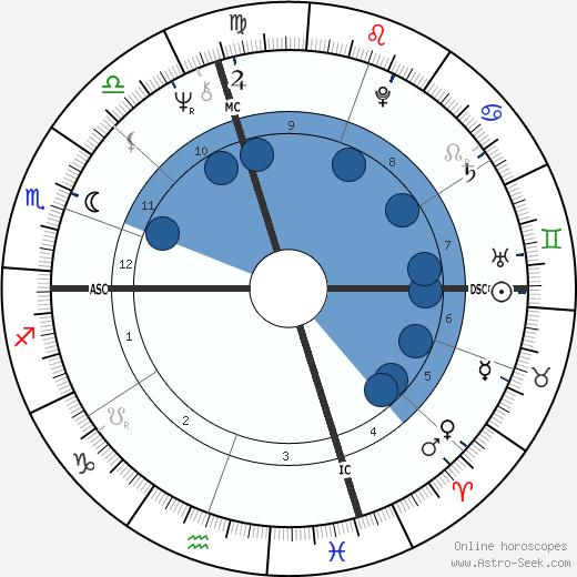 Clinton Jones wikipedia, horoscope, astrology, instagram